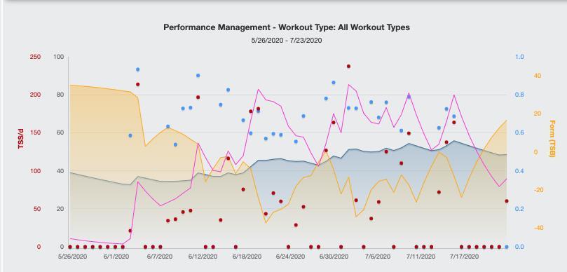 Coach Data